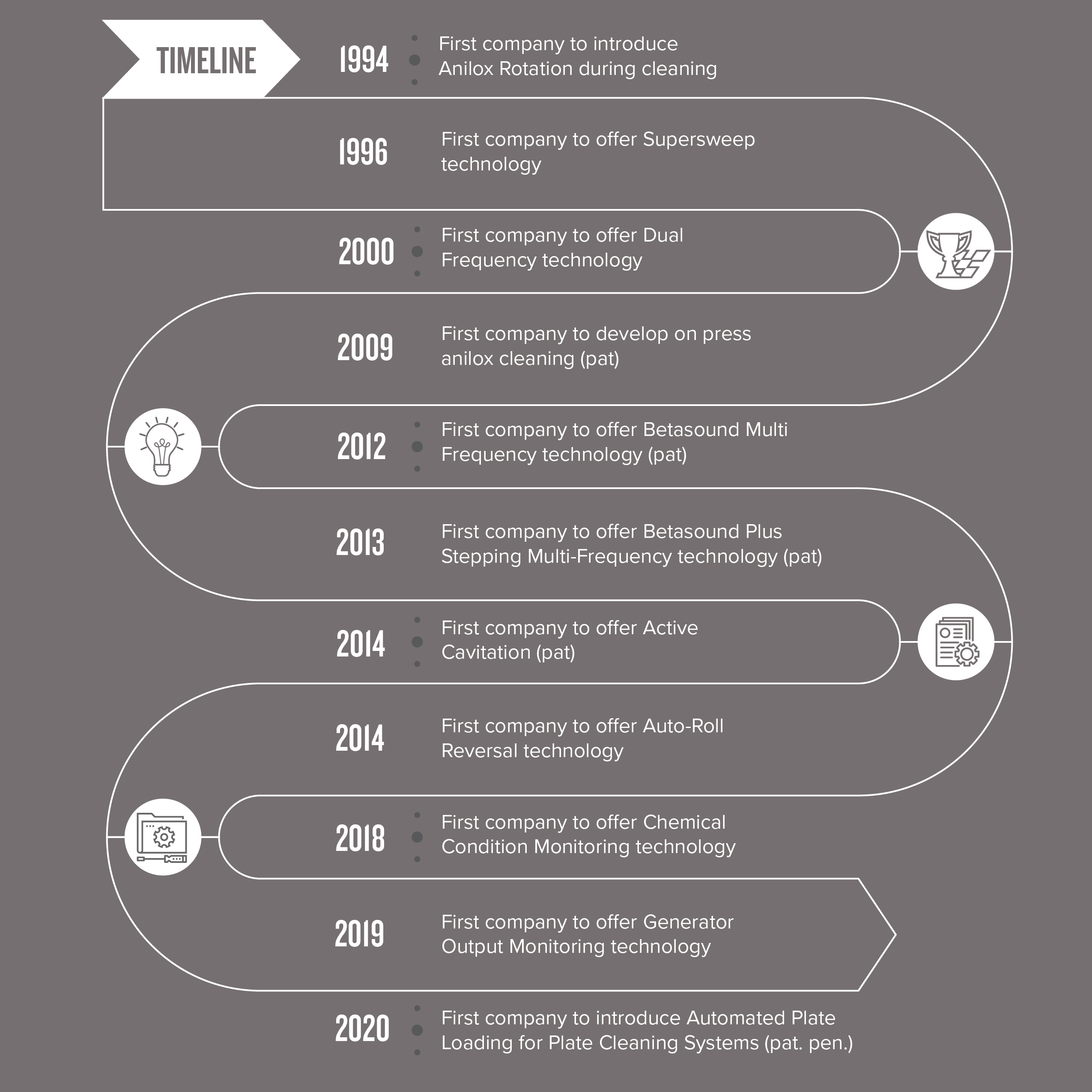 Alphasonics have had an active Research and Development team since 1993. This is our timeline of success.