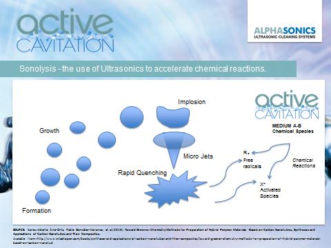 active cavitation